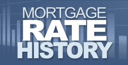 Mortgage Rates History